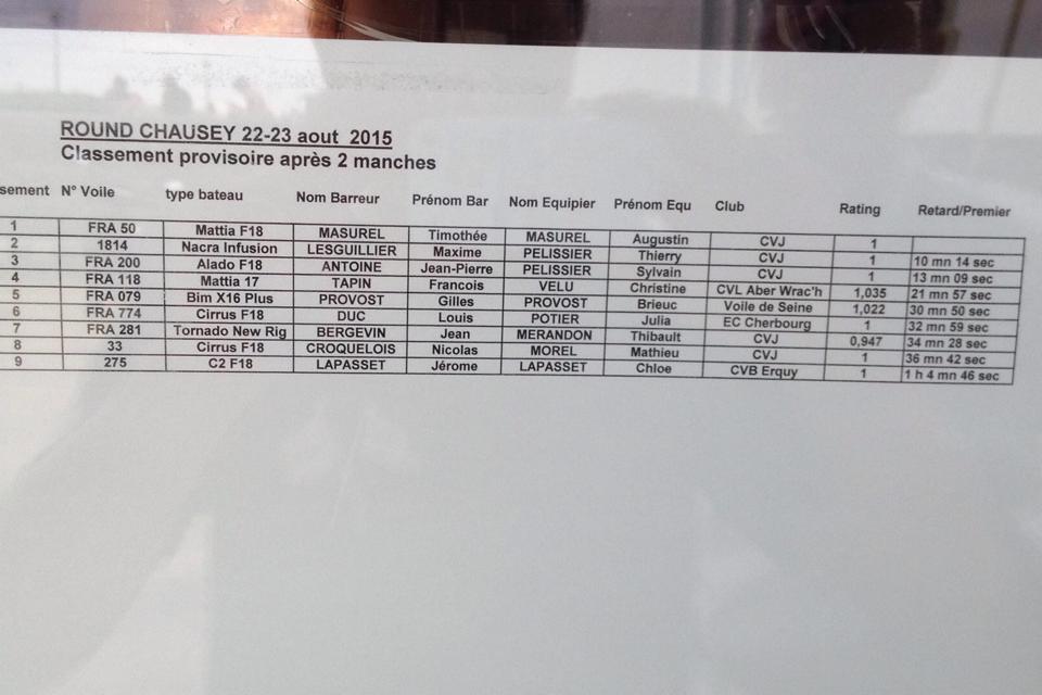 classement round Chausey 2015-J1
